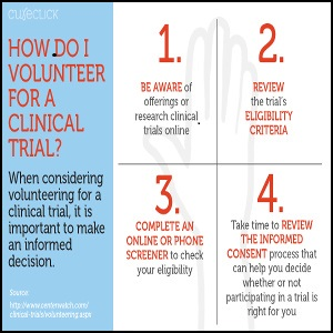 Clinical Trial Innovation – Participating in Research From Home