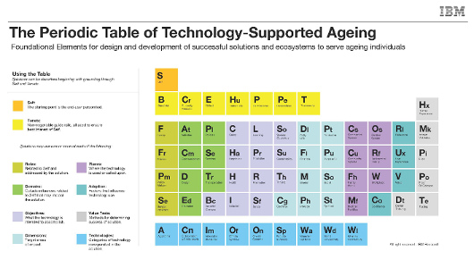 Periodic Table of Technology-Supported Ageing post